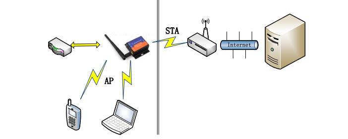 kablosuz rs232 dönüştürücü