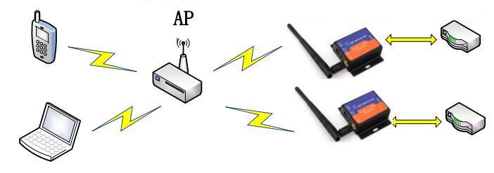 rs232 kablosuz dönüştürücü