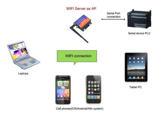 rs232 wifi sunucu