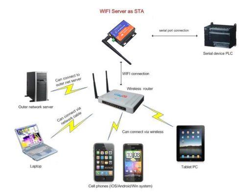 rs232 wifi server