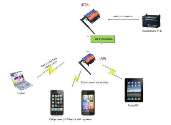 wifi rs232 sunucu