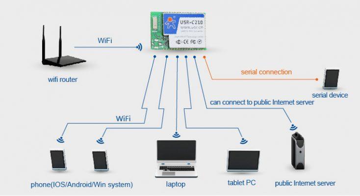 UART to Wifi