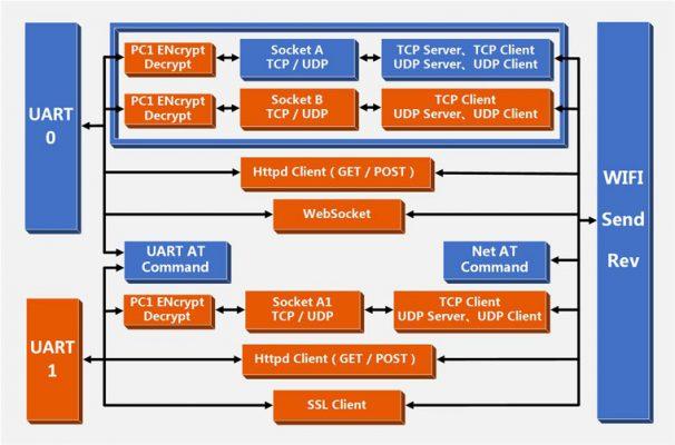 UART WIFI dönüştürücü