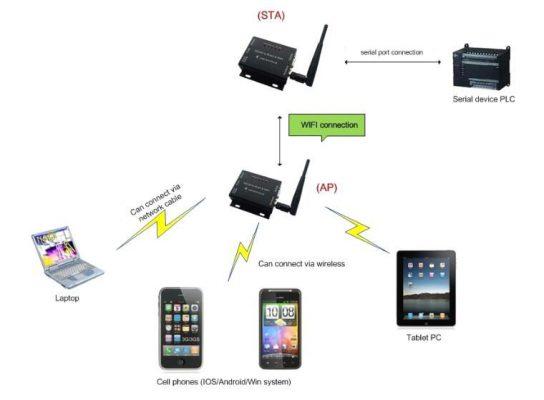 RS232 Wifi Dönüştürücü
