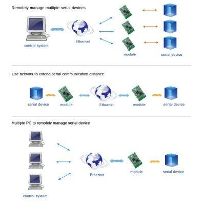 SMT Ethernet Modülü
