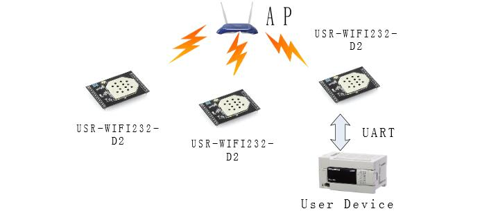 UART Wifi Converter