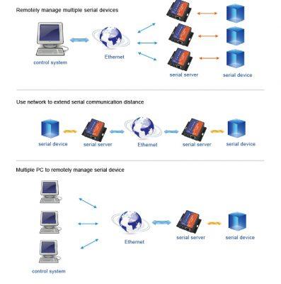 RS232 ethernet çevirici