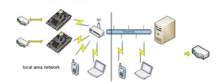 Kablosuz wifi modül
