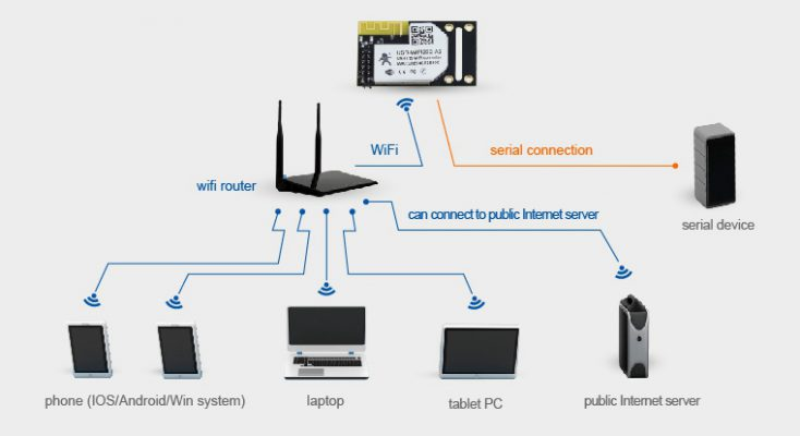 Wifi UART çevirici