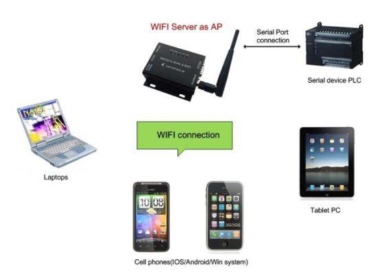 RS232 RS485 Wifi Dönüştürücü